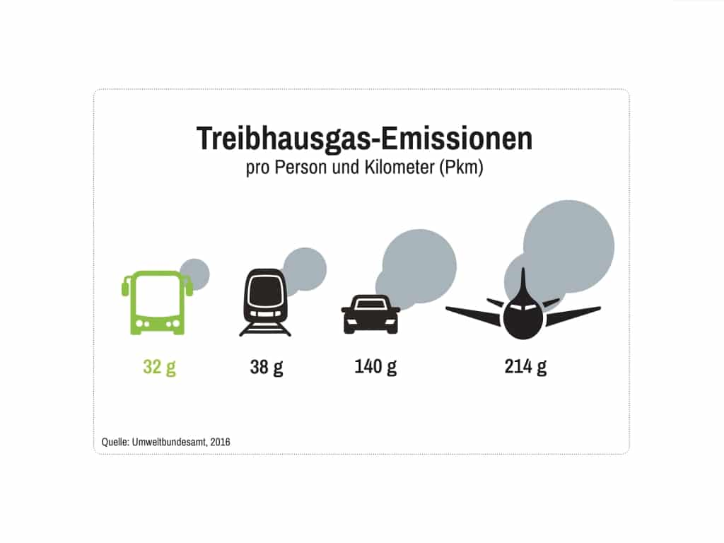 CO2-Emissionen-Grafik