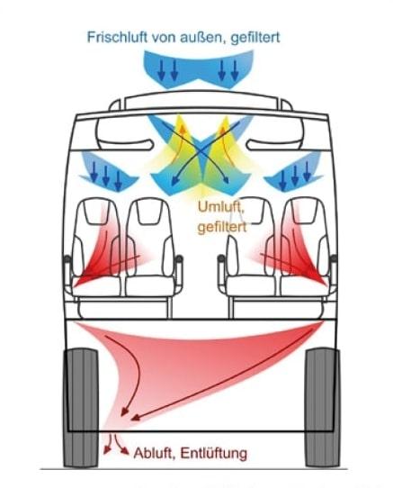 Luftaustausch_Frischluft©VDL Bus+Coach bv