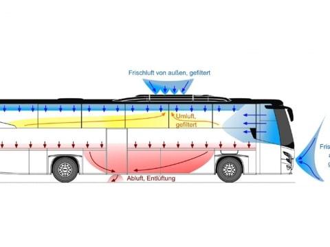 Luftaustausch ©VDL Bus+Coach bv