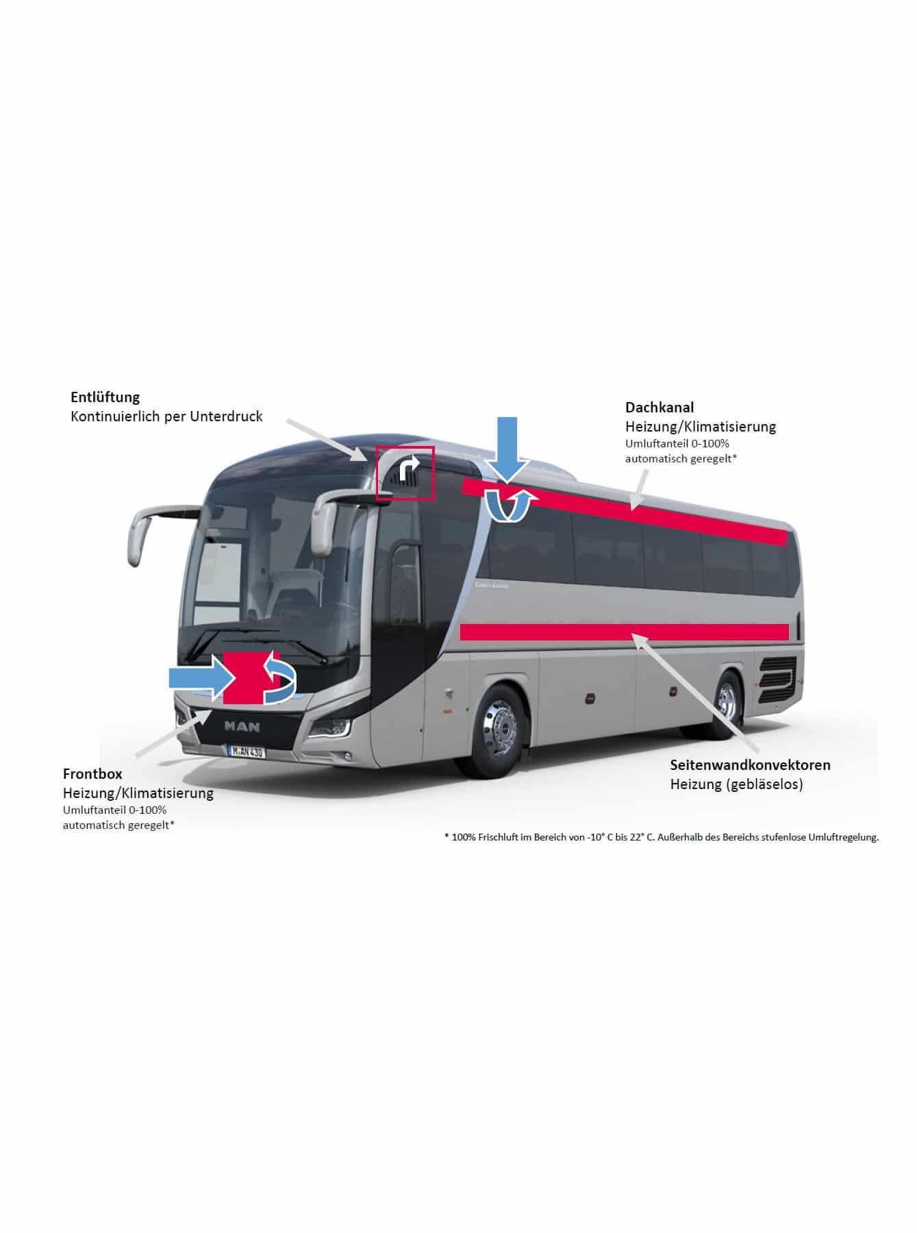 Luftaustausch©MAN Truck+Bus SF